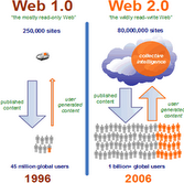Image Defining What Is Web 2.0