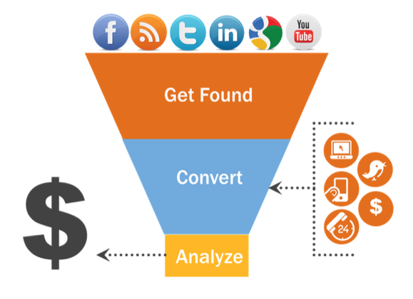 Image Representing inbound marketing funnel for small business