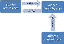Image Representing rel=author three-link method