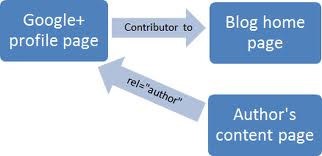 Image Representing rel=author two-link method