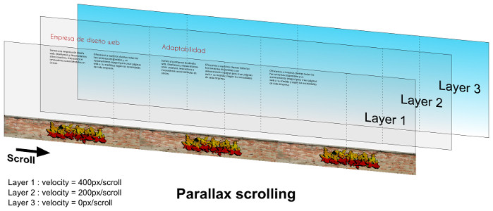 Image representing parallax scrolling layers