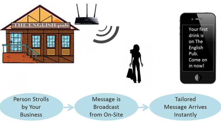 how proximity marketing works
