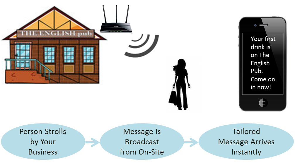 Proximity Marketing: Connect with Buyers Just in Time