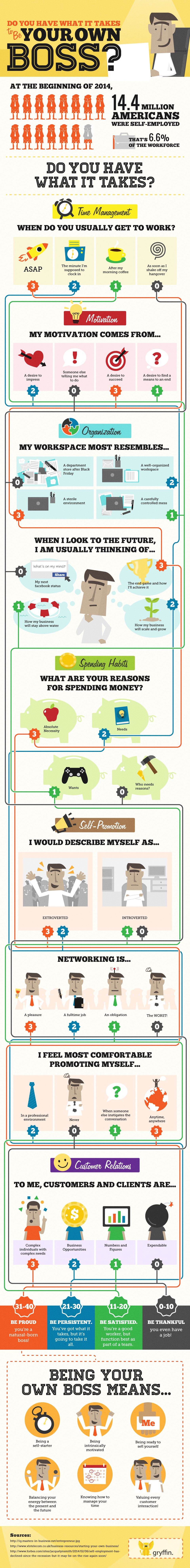 how to be your own boss infographic